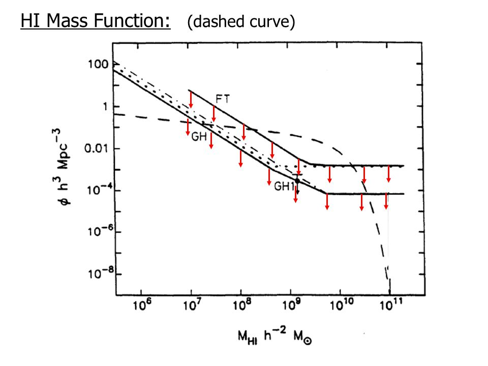 HI Mass Function: (dashed curve)