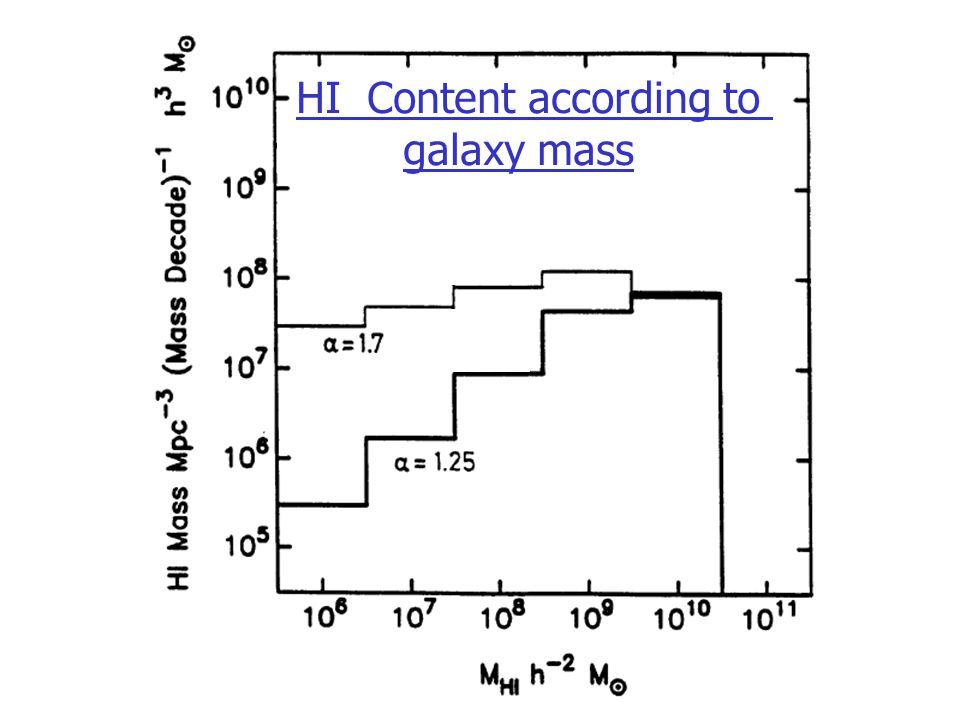 HI Content according to galaxy mass