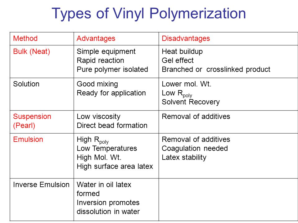 Types of Vinyl Polymerization MethodAdvantagesDisadvantages Bulk (Neat)Simple equipment Rapid reaction Pure polymer isolated Heat buildup Gel effect Branched or crosslinked product SolutionGood mixing Ready for application Lower mol.