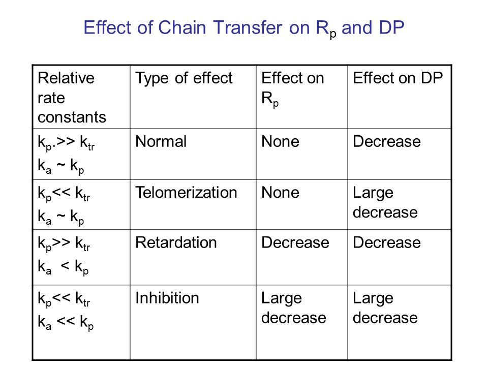 Effect of Chain Transfer on R p and DP Relative rate constants Type of effectEffect on R p Effect on DP k p.>> k tr k a ~ k p NormalNoneDecrease k p << k tr k a ~ k p TelomerizationNoneLarge decrease k p >> k tr k a < k p RetardationDecrease k p << k tr k a << k p InhibitionLarge decrease