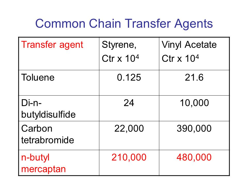 Common Chain Transfer Agents Transfer agentStyrene, Ctr x 10 4 Vinyl Acetate Ctr x 10 4 Toluene0.12521.6 Di-n- butyldisulfide 2410,000 Carbon tetrabromide 22,000390,000 n-butyl mercaptan 210,000480,000