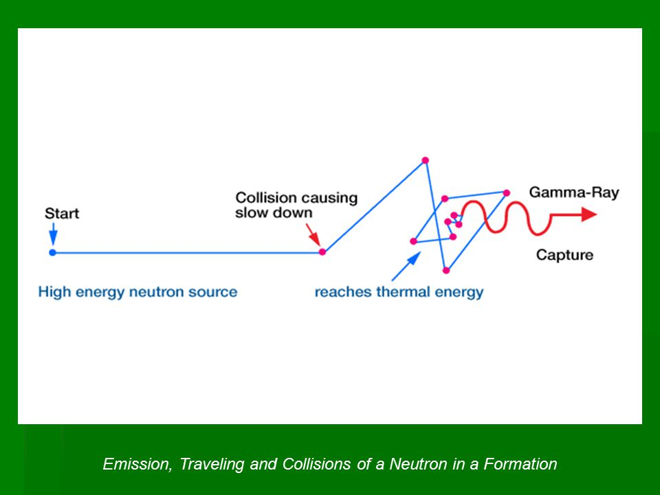 The amount of energy lost at each collision depends on the relative mass of the target nucleus, and the scattering cross section.