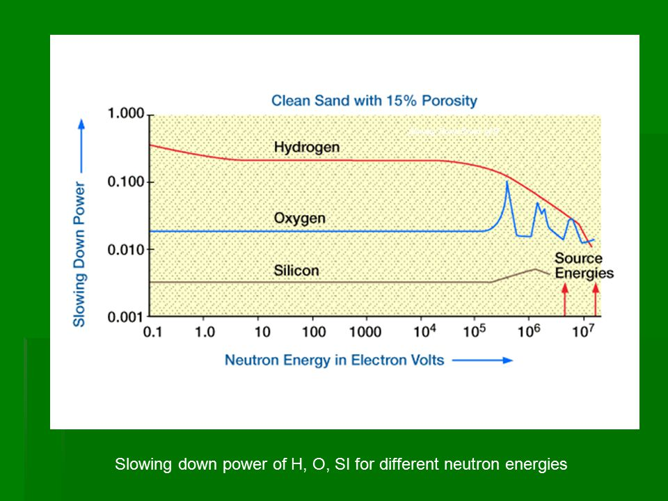 Slowing Down Power of H, Slowing down power of H, O, SI for different neutron energies