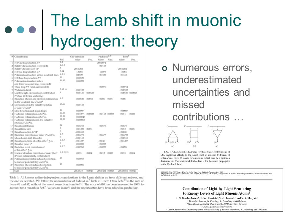 The Lamb shift in muonic hydrogen: theory Numerous errors, underestimated uncertainties and missed contributions …