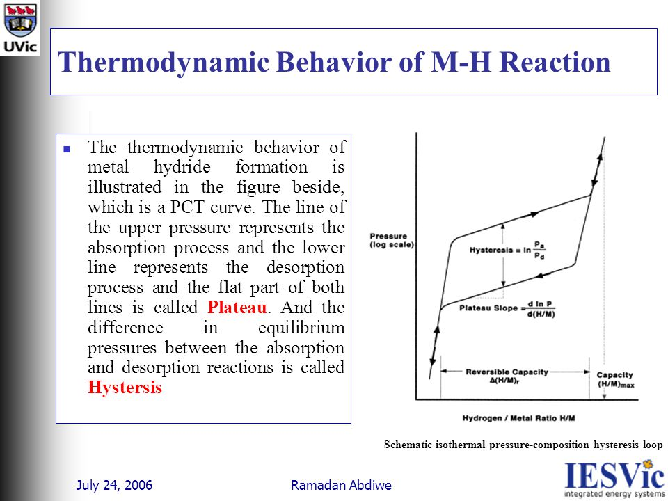July 24, 2006 Ramadan Abdiwe Thermodynamic Behavior of M-H Reaction The thermodynamic behavior of metal hydride formation is illustrated in the figure beside, which is a PCT curve.
