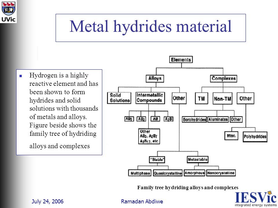 July 24, 2006 Ramadan Abdiwe Metal hydrides material Hydrogen is a highly reactive element and has been shown to form hydrides and solid solutions with thousands of metals and alloys.