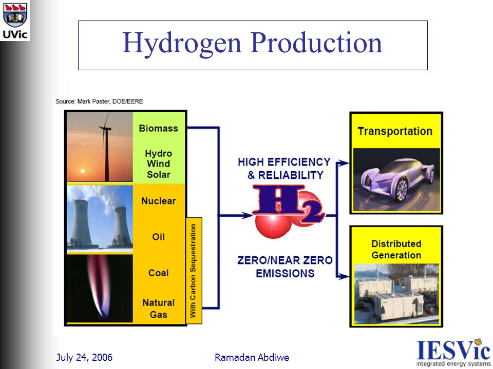 July 24, 2006 Ramadan Abdiwe Hydrogen Production