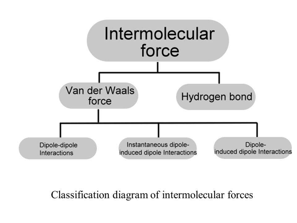 Classification diagram of intermolecular forces