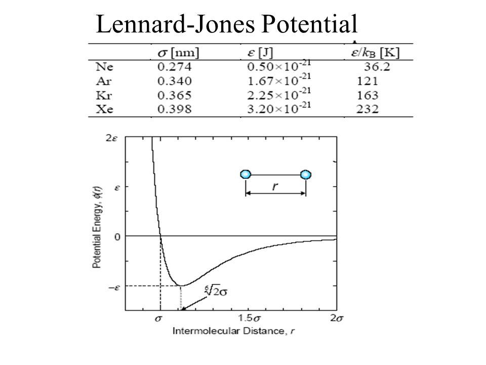 Lennard-Jones Potential