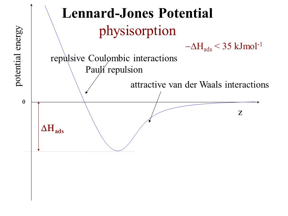 Lennard-Jones Potential physisorption z potential energy  ads < 35 kJmol -1 attractive van der Waals interactions repulsive Coulombic interactions
