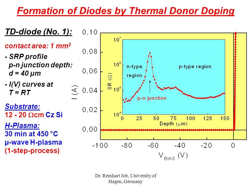 Dr. Reinhart Job, University of Hagen, Germany TD-diode (No. 1): contact area: 1 mm 2 - SRP profile p-n junction depth: d = 40 µm - I(V) curves at T =