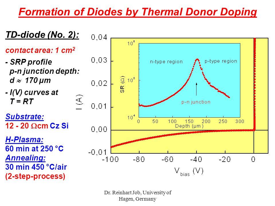 Dr. Reinhart Job, University of Hagen, Germany TD-diode (No. 2): contact area: 1 cm 2 - SRP profile p-n junction depth: d  170 µm - I(V) curves at T
