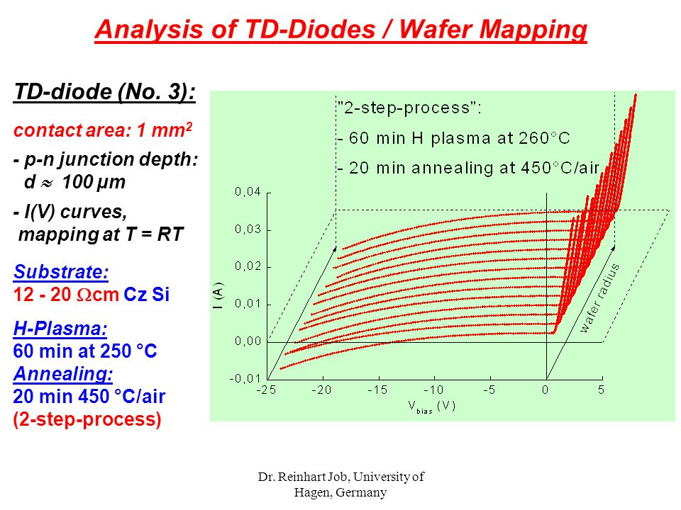 Dr. Reinhart Job, University of Hagen, Germany TD-diode (No. 3): contact area: 1 mm 2 - p-n junction depth: d  100 µm - I(V) curves, mapping at T = R