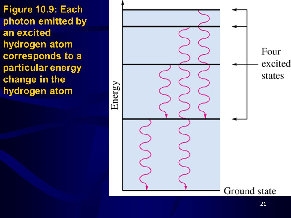 21 Figure 10.9: Each photon emitted by an excited hydrogen atom corresponds to a particular energy change in the hydrogen atom