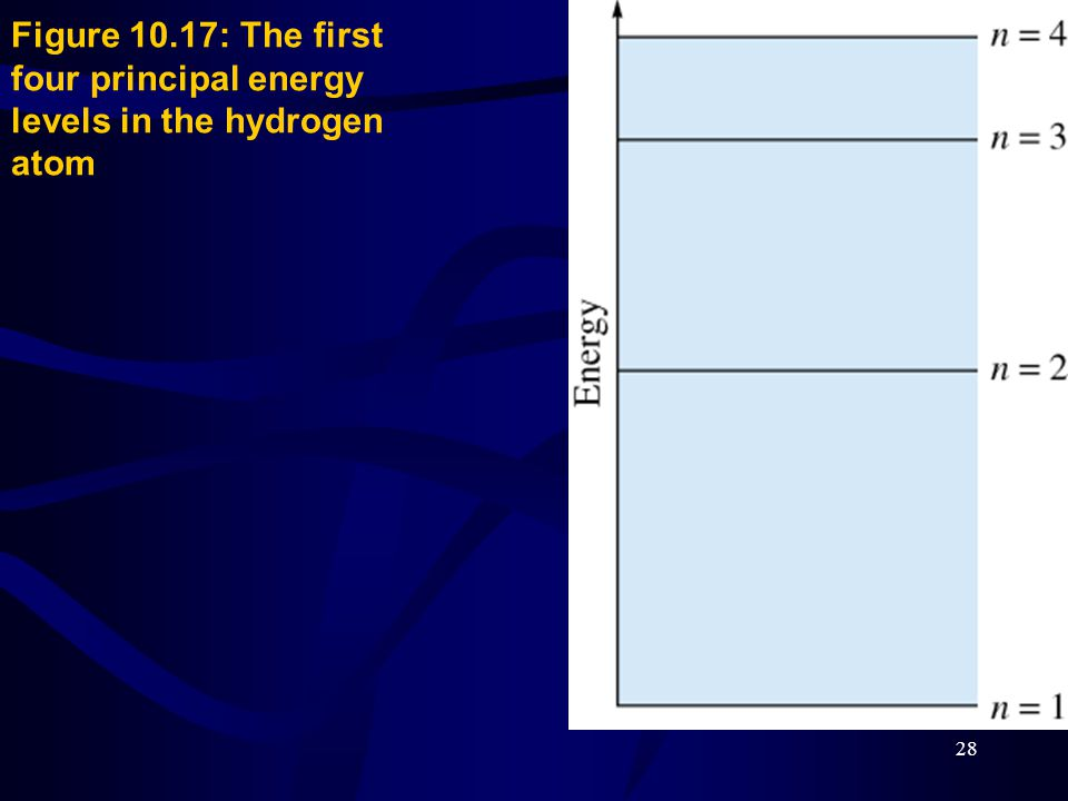 28 Figure 10.17: The first four principal energy levels in the hydrogen atom