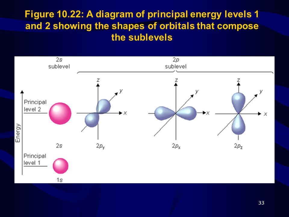 33 Figure 10.22: A diagram of principal energy levels 1 and 2 showing the shapes of orbitals that compose the sublevels