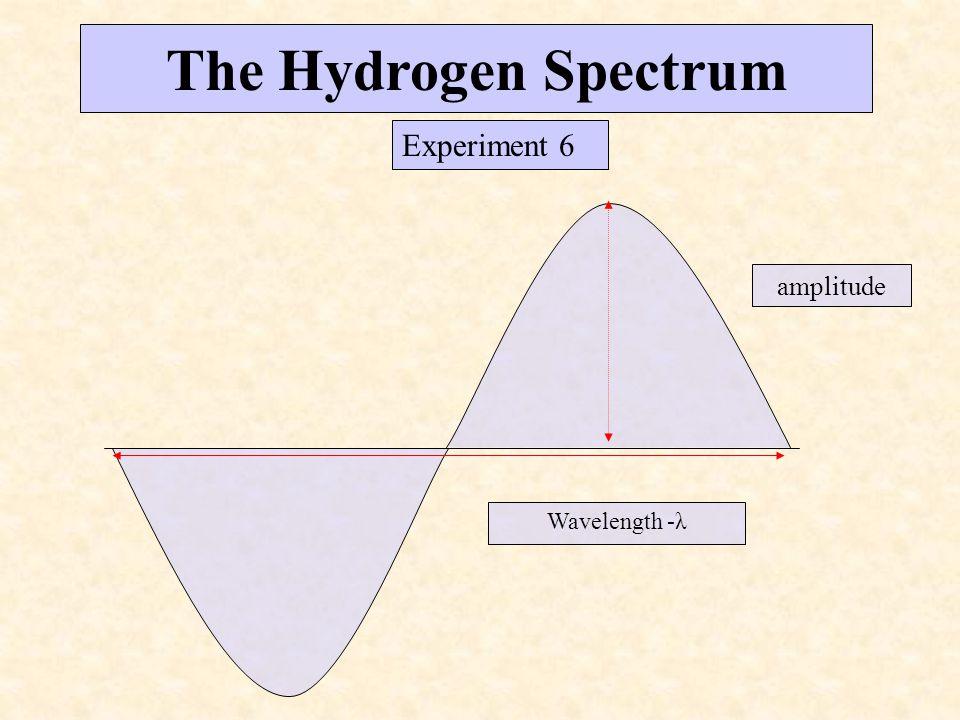 The Hydrogen Spectrum Experiment 6 amplitude Wavelength -λ