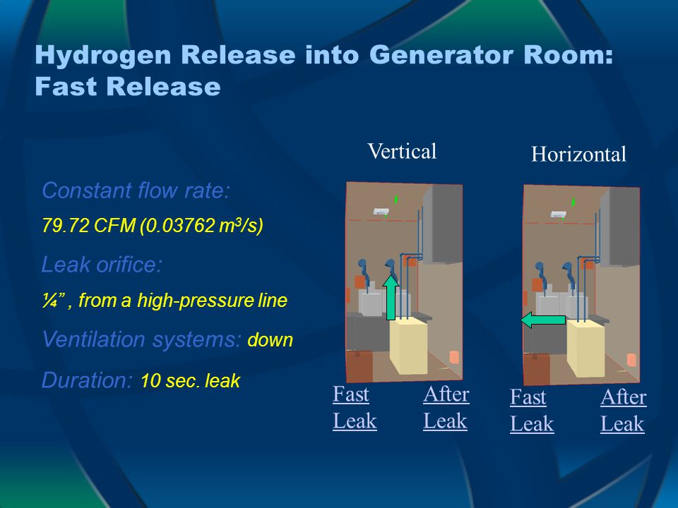 Hydrogen Release into Generator Room: Fast Release Vertical After Leak Fast Leak Horizontal After Leak Fast Leak Constant flow rate: 79.72 CFM (0.03762 m 3 /s) Leak orifice: ¼ , from a high-pressure line Ventilation systems: down Duration: 10 sec.