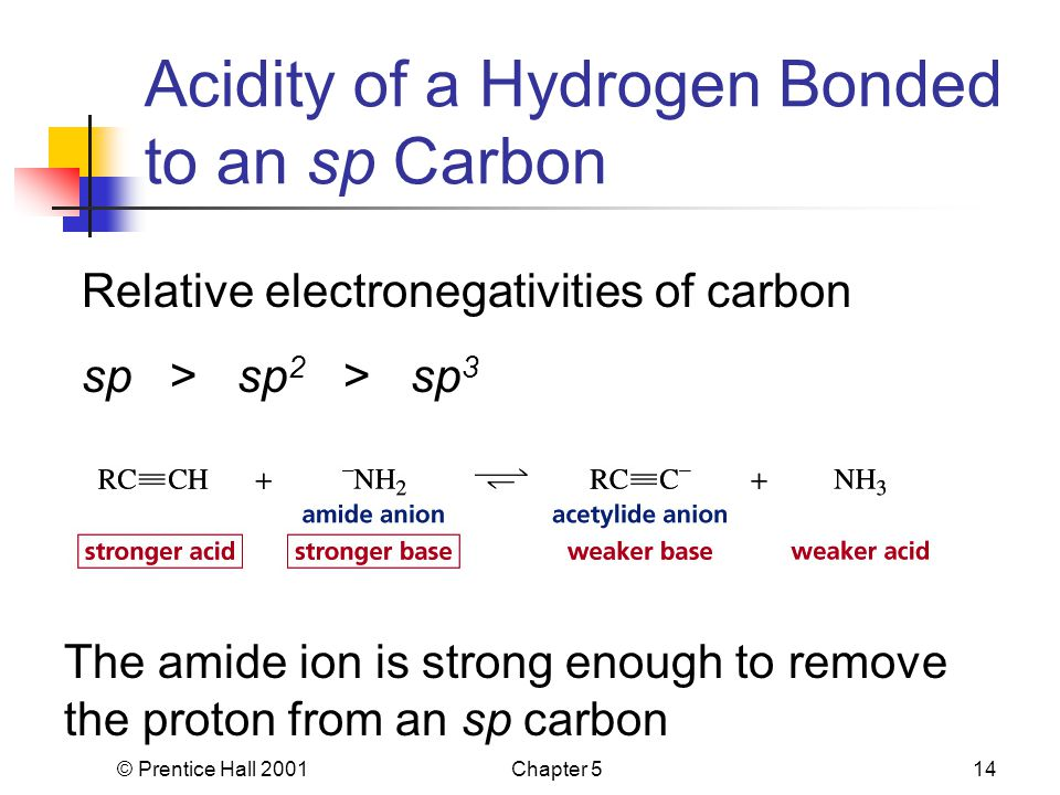 © Prentice Hall 2001Chapter 514 Acidity of a Hydrogen Bonded to an sp Carbon Relative electronegativities of carbon sp > sp 2 > sp 3 The amide ion is strong enough to remove the proton from an sp carbon