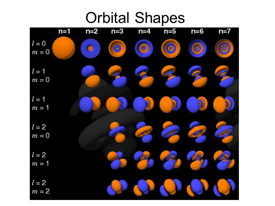 Orbital Shapes