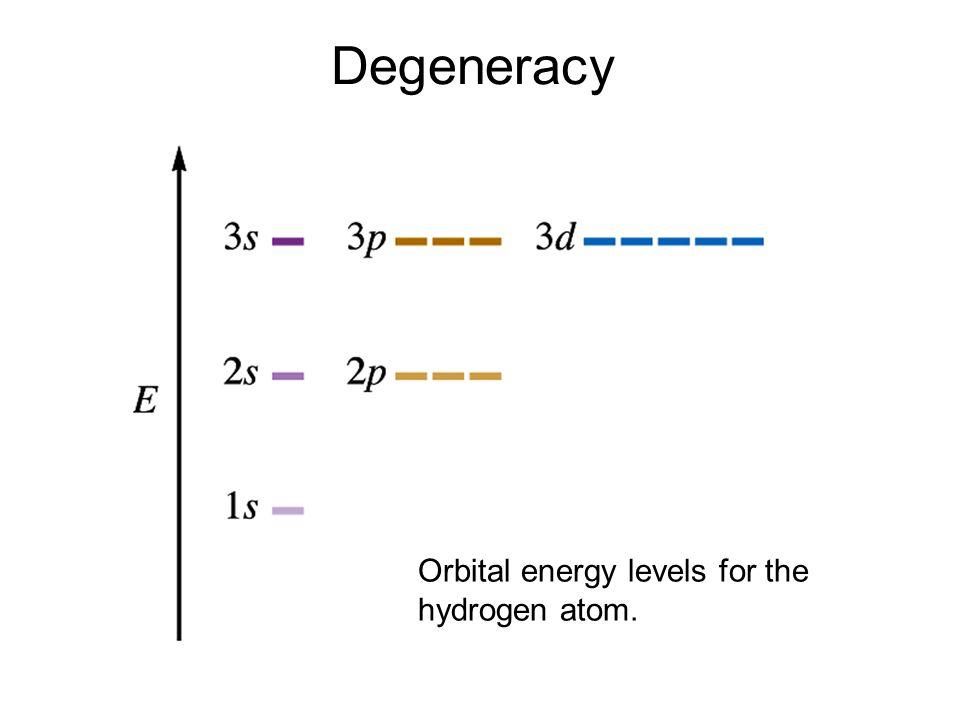 Degeneracy Orbital energy levels for the hydrogen atom.