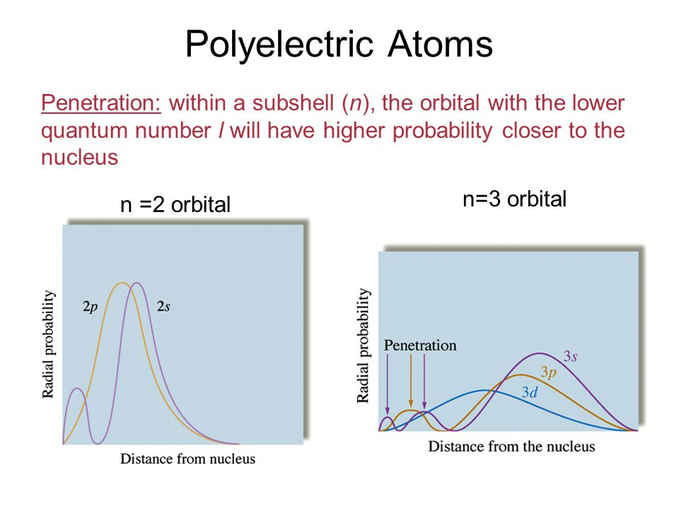 Polyelectric Atoms Penetration: within a subshell (n), the orbital with the lower quantum number l will have higher probability closer to the nucleus n =2 orbital n=3 orbital