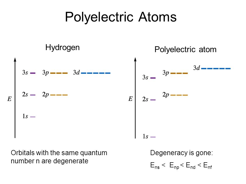 Polyelectric Atoms Hydrogen Polyelectric atom Orbitals with the same quantum number n are degenerate Degeneracy is gone: E ns < E np < E nd < E nf