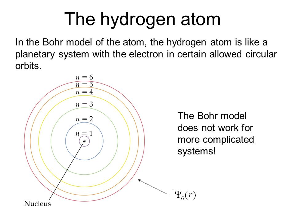 The hydrogen atom In the Bohr model of the atom, the hydrogen atom is like a planetary system with the electron in certain allowed circular orbits.