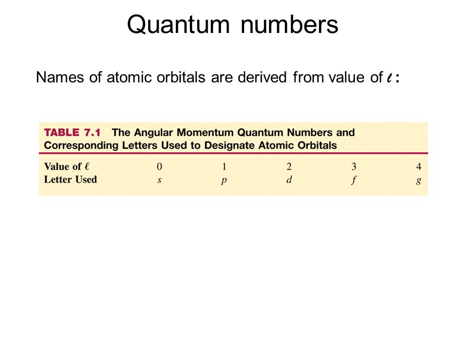 Quantum numbers Names of atomic orbitals are derived from value of l :