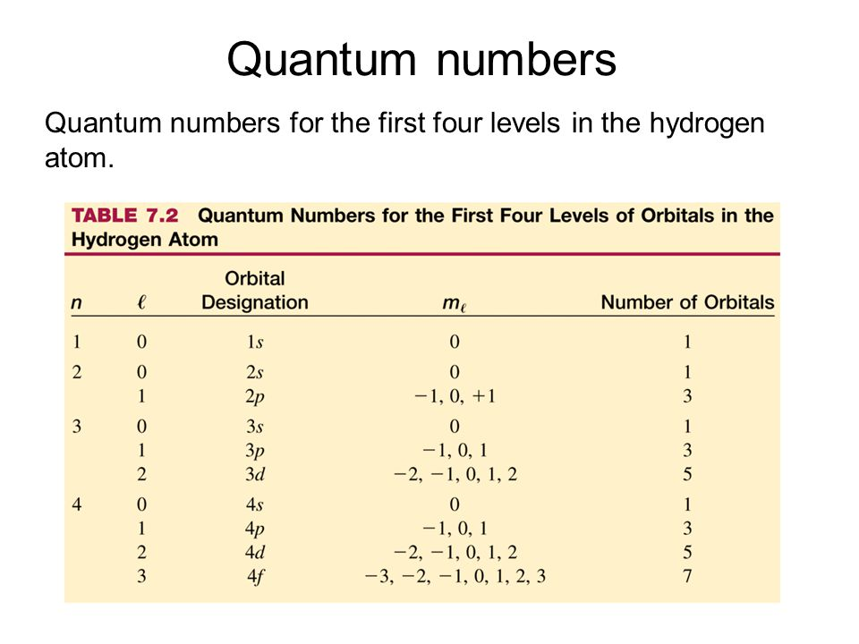 Quantum numbers Quantum numbers for the first four levels in the hydrogen atom.