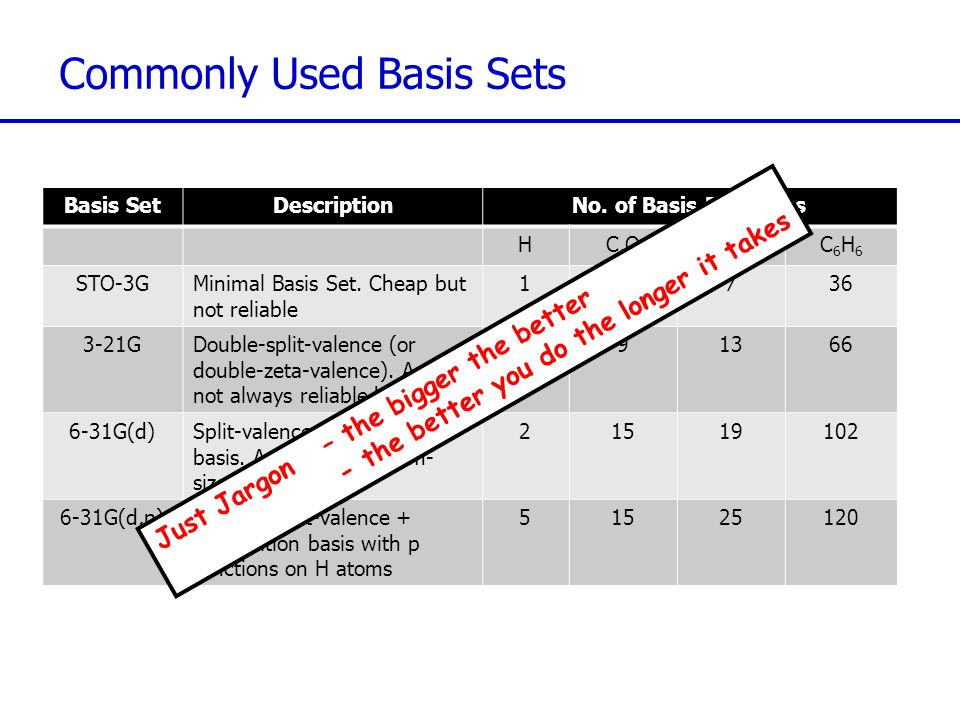 Commonly Used Basis Sets Basis SetDescriptionNo.