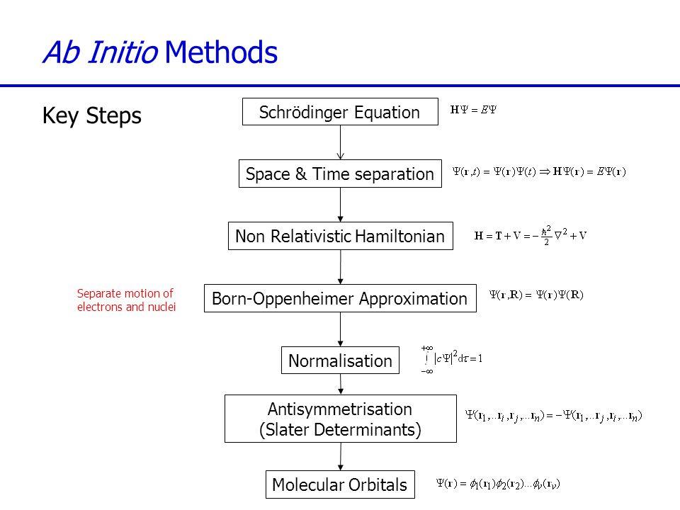 Ab Initio Methods Key Steps Schrödinger Equation Space & Time separation Non Relativistic Hamiltonian Born-Oppenheimer Approximation Normalisation Ant