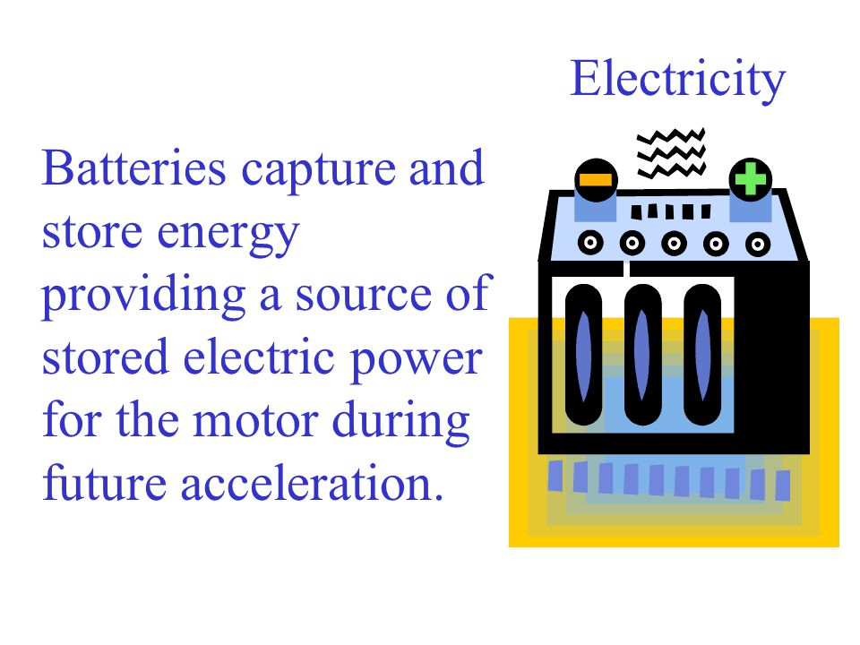 Electricity Batteries capture and store energy providing a source of stored electric power for the motor during future acceleration.