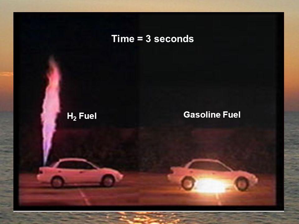Time = 3 seconds H 2 Fuel Gasoline Fuel
