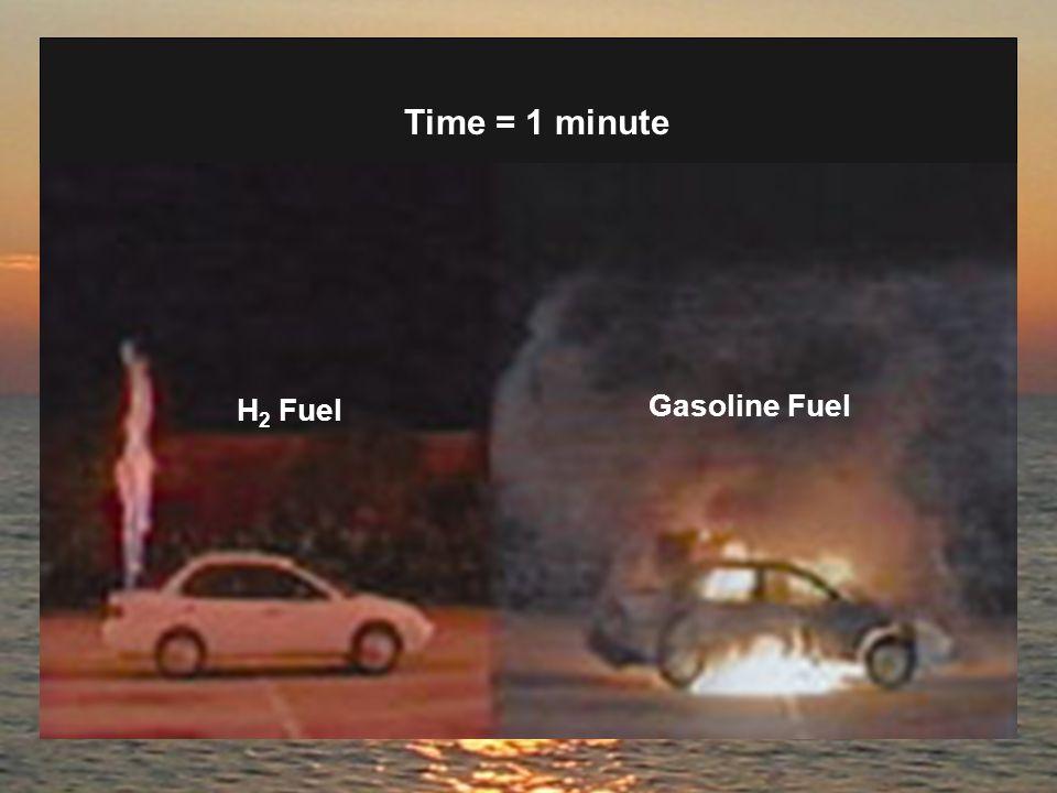 Time = 1 minute H 2 Fuel Gasoline Fuel