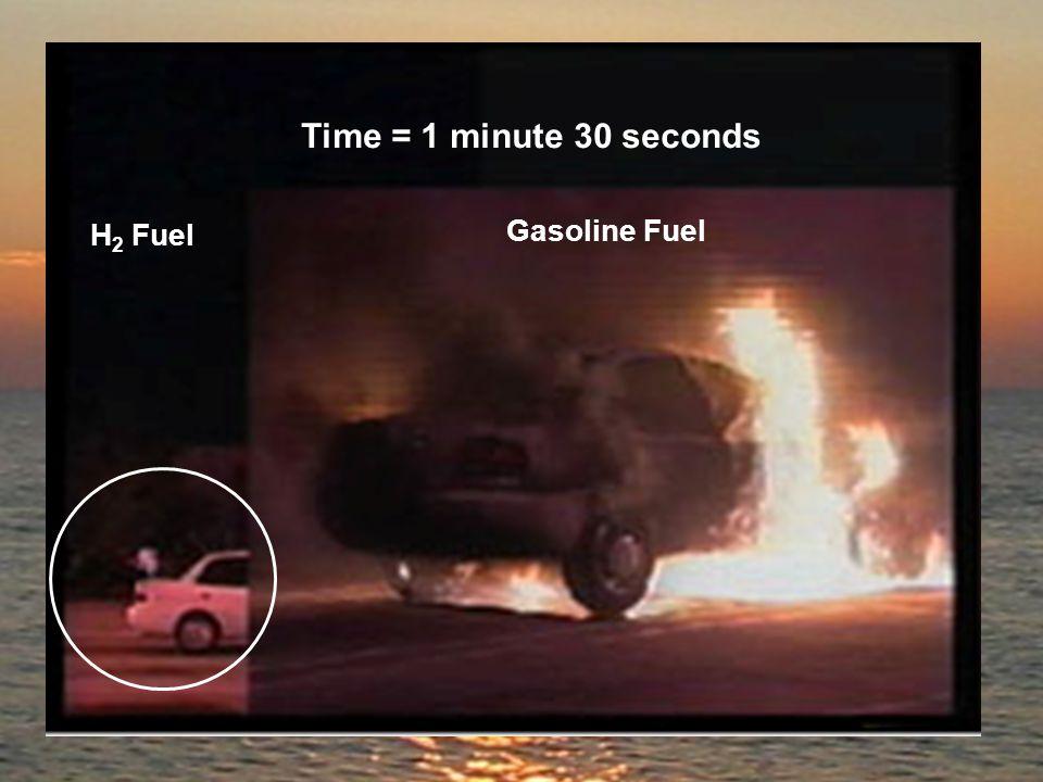 Time = 1 minute 30 seconds H 2 Fuel Gasoline Fuel