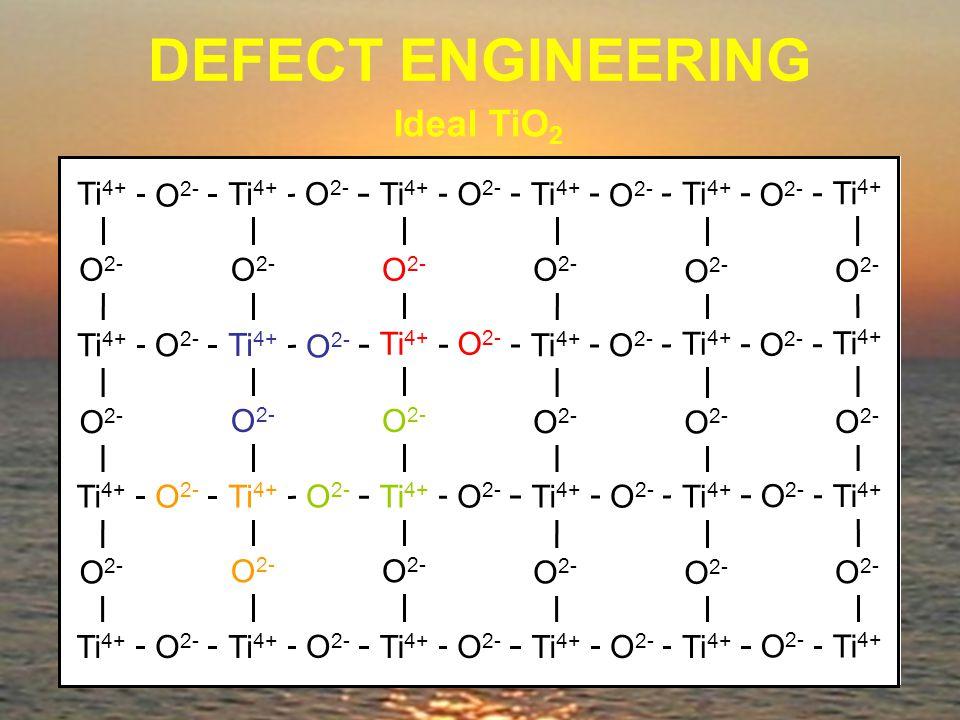 Ti 4+ O 2- Ti 4+ O 2- Ti 4+ O 2- Ti 4+ O 2- Ti 4+ O 2- Ti 4+ O 2- Ti 4+ O 2- Ti 4+ DEFECT ENGINEERING Ideal TiO 2