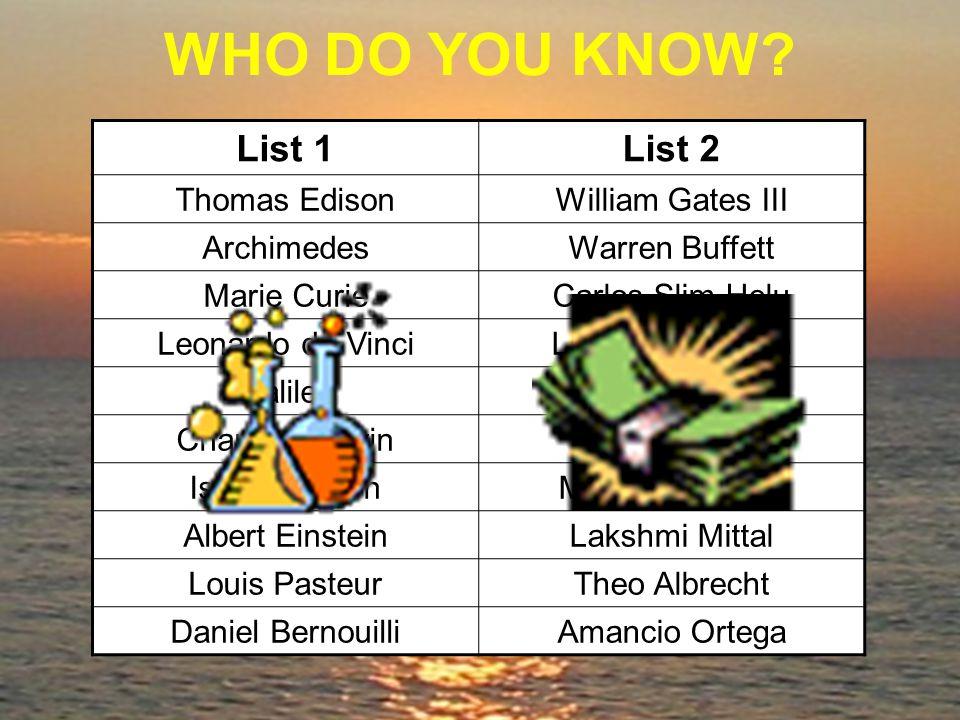 WHO DO YOU KNOW? List 1List 2 Thomas EdisonWilliam Gates III ArchimedesWarren Buffett Marie CurieCarlos Slim Helu Leonardo da VinciLawrence Ellison Ga