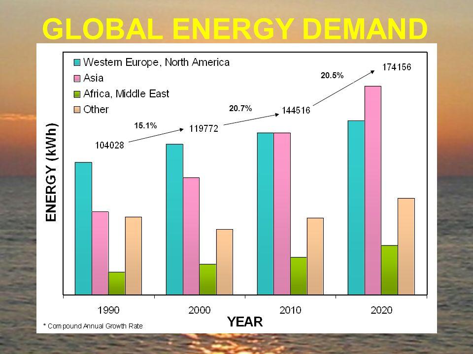 GLOBAL ENERGY DEMAND 15.1% 20.7% 20.5%