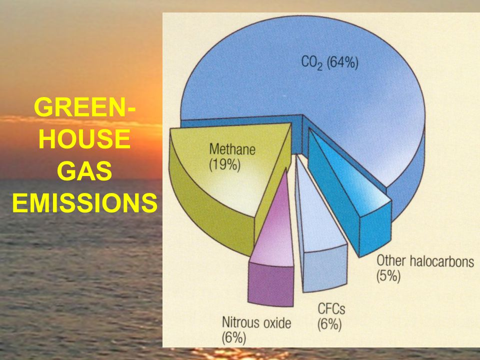 GREEN- HOUSE GAS EMISSIONS