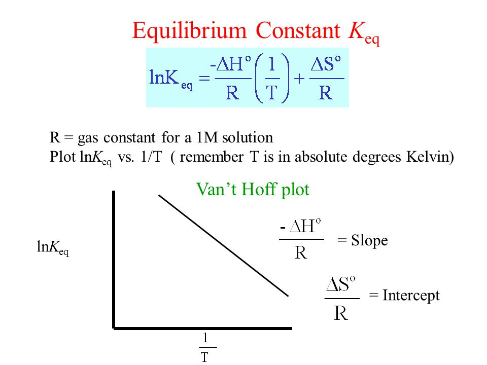 Equilibrium Constant K eq R = gas constant for a 1M solution Plot lnK eq vs.
