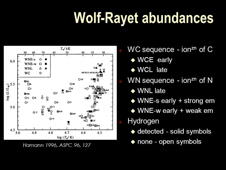 Wolf-Rayet abundances n WC sequence - ion zn of C u WCE early u WCL late n WN sequence - ion zn of N u WNL late u WNE-s early + strong em u WNE-w early + weak em n Hydrogen u detected - solid symbols u none - open symbols Hamann 1996, ASPC 96, 127
