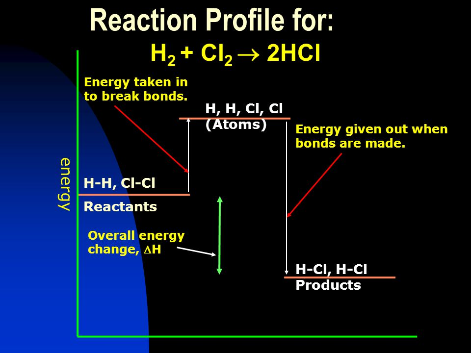 Calculating Energy Changes: The energy change for a reaction can be calculated using 'bond energies'. always endothermic 'Bond energy' is the amount o