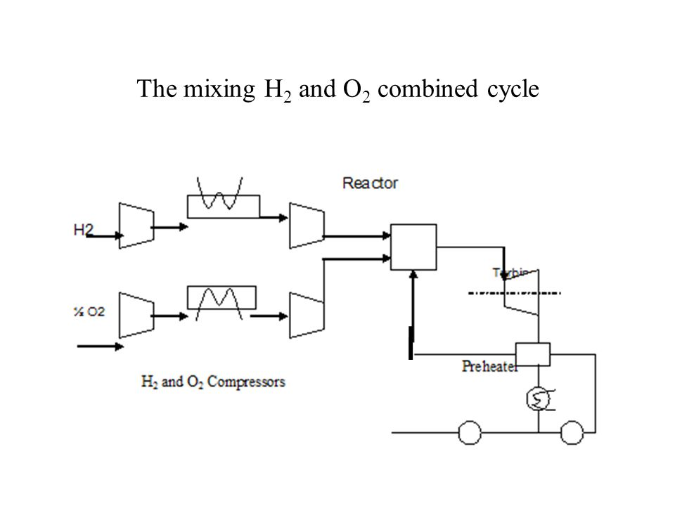 The mixing H 2 and O 2 combined cycle