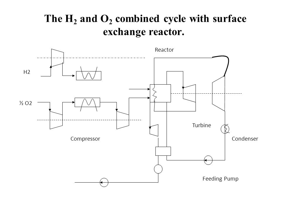 The H 2 and O 2 combined cycle with surface exchange reactor. H2 ½ O2 Reactor Turbine Condenser Feeding Pump Compressor