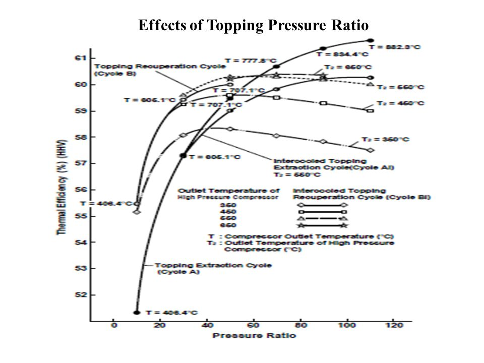 Effects of Topping Pressure Ratio