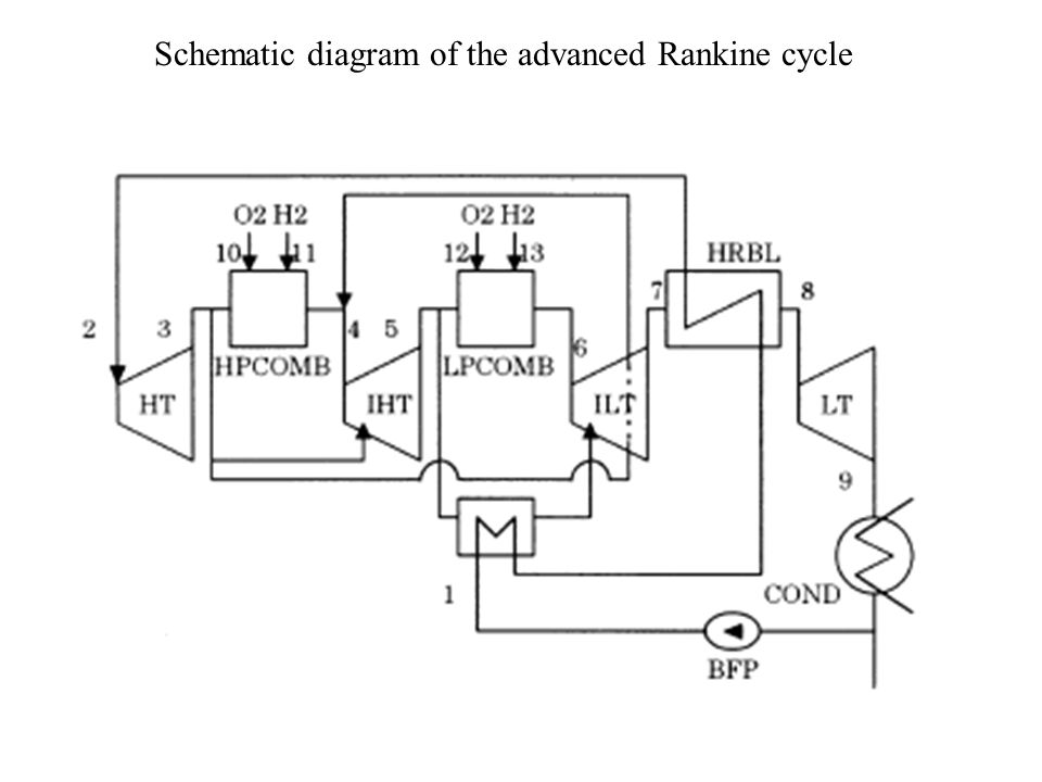 Schematic diagram of the advanced Rankine cycle