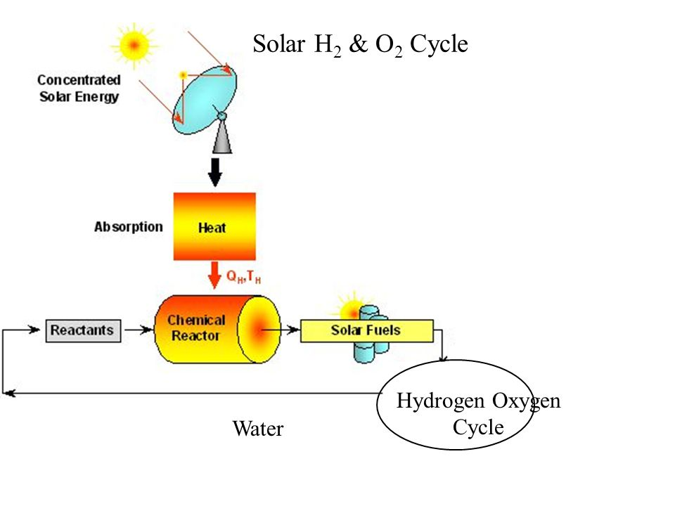 Solar H 2 & O 2 Cycle Hydrogen Oxygen Cycle Water