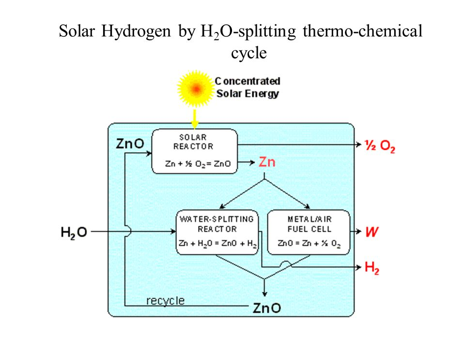 Solar Hydrogen by H 2 O-splitting thermo-chemical cycle