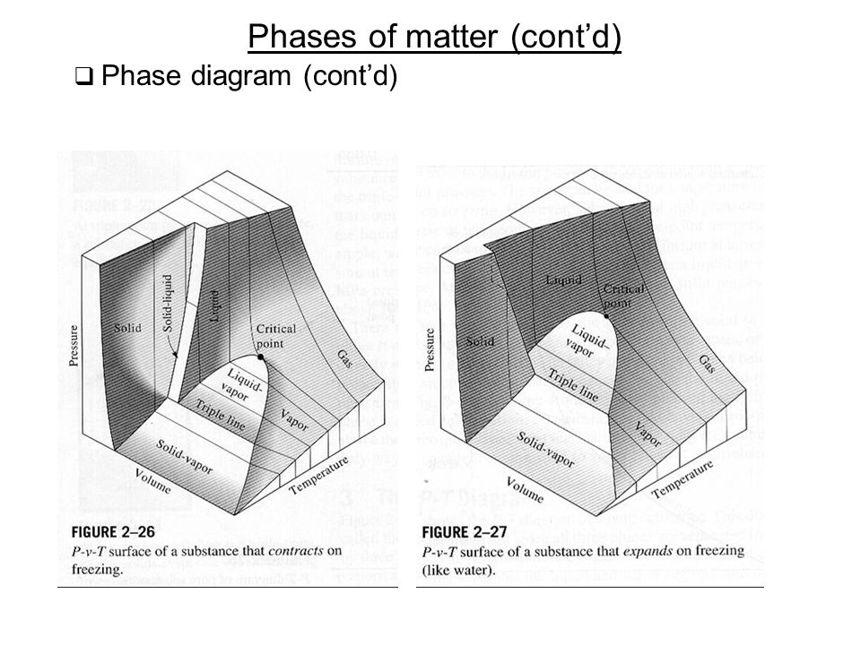 Phases of matter (cont'd)  Phase diagram (cont'd)